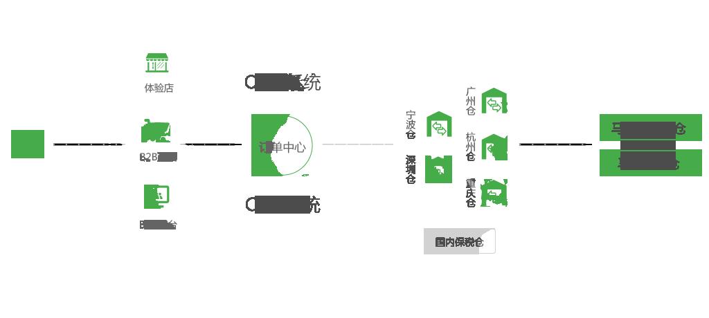 帮助客户打造跨境电商平台